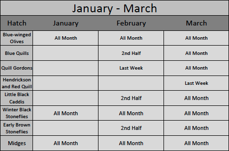 January Through March Great Smoky Mountains Hatch Chart