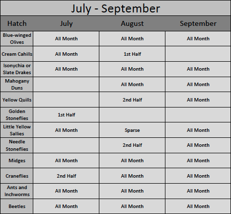 July Through September Great Smoky Mountains Hatch Chart